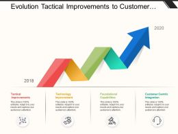 Evolution Tactical Improvements To Customer Centric Integration