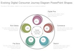 Evolving Digital Consumer Journey Diagram Powerpoint Shapes