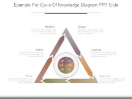 Example For Cycle Of Knowledge Diagram Ppt Slide