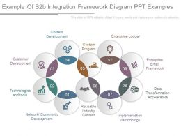 Example Of B2b Integration Framework Diagram Ppt Examples