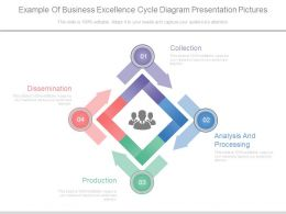 Example Of Business Excellence Cycle Diagram Presentation Pictures
