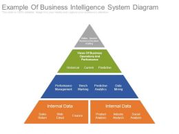 Example Of Business Intelligence System Diagram