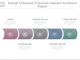 Example Of Business To Business Integration Architecture Diagram