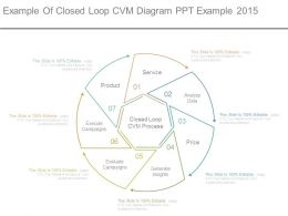 Example Of Closed Loop Cvm Diagram Ppt Example 2015