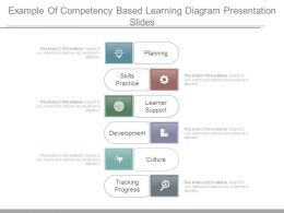 Example Of Competency Based Learning Diagram Presentation Slides