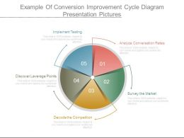 Example Of Conversion Improvement Cycle Diagram Presentation Pictures