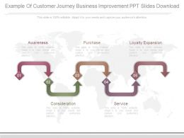 Example Of Customer Journey Business Improvement Ppt Slides Download