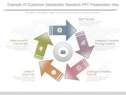 Example Of Customer Satisfaction Research Ppt Presentation Idea
