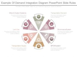 Example Of Demand Integration Diagram Powerpoint Slide Rules
