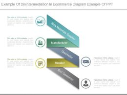 Example Of Disintermediation In Ecommerce Diagram Example Of Ppt