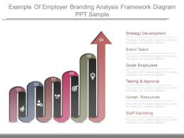 Example Of Employer Branding Analysis Framework Diagram Ppt Sample