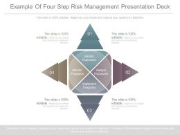 Example Of Four Step Risk Management Presentation Deck