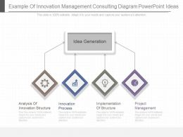 Example Of Innovation Management Consulting Diagram Powerpoint Ideas
