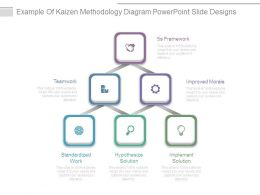 Example Of Kaizen Methodology Diagram Powerpoint Slide Designs