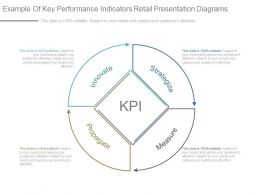 Example Of Key Performance Indicators Retail Presentation Diagrams