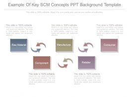 Example Of Key Scm Concepts Ppt Background Template