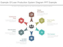 Example Of Lean Production System Diagram Ppt Example
