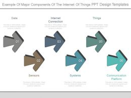 Example Of Major Components Of The Internet Of Things Ppt Design Templates