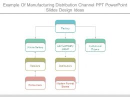 Example Of Manufacturing Distribution Channel Ppt Powerpoint Slides Design Ideas