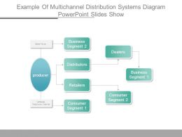 Example Of Multichannel Distribution Systems Diagram Powerpoint Slides Show