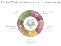 Example Of Post Merger Integration Approach Presentation Layouts