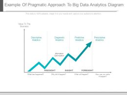 Example Of Pragmatic Approach To Big Data Analytics Diagram