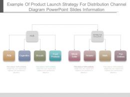 Example Of Product Launch Strategy For Distribution Channel Diagram Powerpoint Slides Information