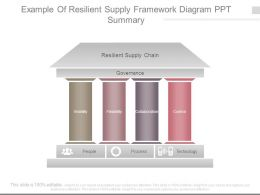 Example Of Resilient Supply Framework Diagram Ppt Summary