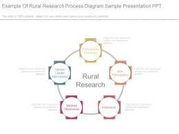 Example Of Rural Research Process Diagram Sample Presentation Ppt