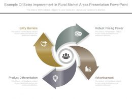 Example Of Sales Improvement In Rural Market Areas Presentation Powerpoint