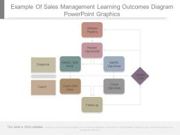 Example Of Sales Management Learning Outcomes Diagram Powerpoint Graphics