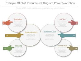 Example Of Staff Procurement Diagram Powerpoint Show