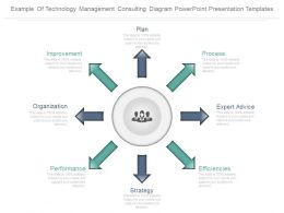 Example Of Technology Management Consulting Diagram Powerpoint Presentation Templates