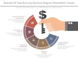 Example Of Total Sourcing Solutions Diagram Presentation Visuals