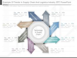Example Of Trends In Supply Chain And Logistics Industry Ppt Powerpoint Slides