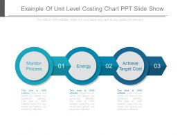 Example Of Unit Level Costing Chart Ppt Slide Show