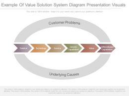 Example Of Value Solution System Diagram Presentation Visuals