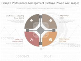 Example Performance Management Systems Powerpoint Images