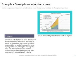 Example Smartphone Adoption Curve Adoption Ppt Powerpoint Presentation Professional Graphics
