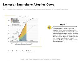 Example Smartphone Adoption Curve Insights Ppt Powerpoint Presentation Professional Tips