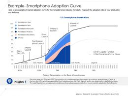Example Smartphone Adoption Curve Ppt Layouts File Formats