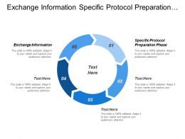 Exchange Information Specific Protocol Preparation Phase Requirement Test