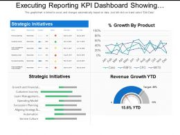 Executing Reporting Kpi Dashboard Showing Strategic Initiatives And Percentage Growth By Product