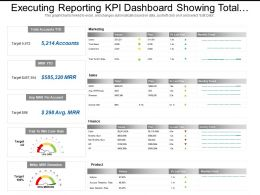 Executing Reporting Kpi Dashboard Showing Total Accounts Marketing Sales Finance