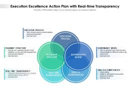 Execution Excellence Action Plan With Real Time Transparency