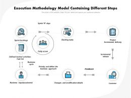 Execution Methodology Model Containing Different Steps