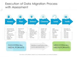 Execution Of Data Migration Process With Assessment