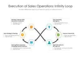 Execution Of Sales Operations Infinity Loop
