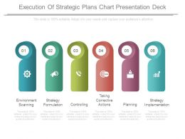 Execution Of Strategic Plans Chart Presentation Deck