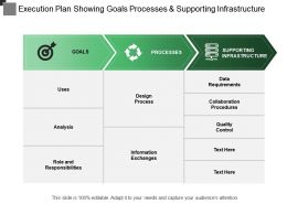 Execution Plan Showing Goals Processes And Supporting Infrastructure